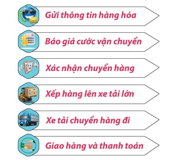 chuyển hàng từ Hồ Chí Minh đi Hà Nội tại quận 12